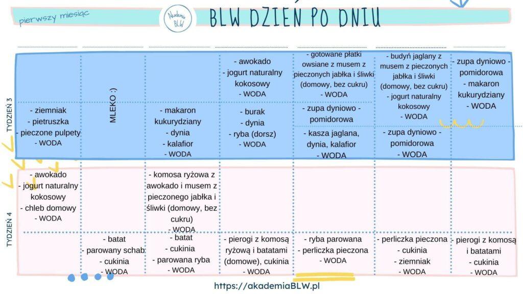 Kalendarz rozszerzania diety dzień po dniu
