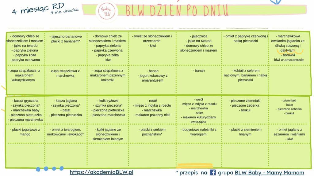 kalendarz blw miesiac 4