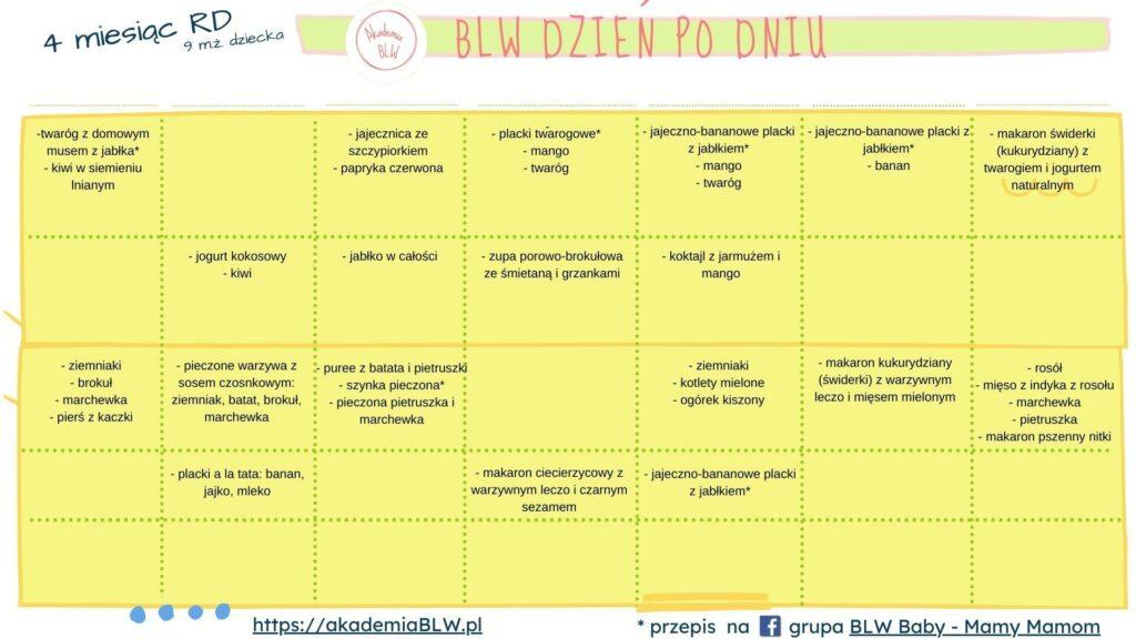 4 miesiac kalendarz BLW